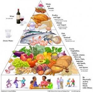 the-mediterranean-diet-pyramid